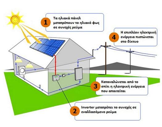 Net Metering Φωτοβολταϊκά: Ο Απόλυτος Οδηγός